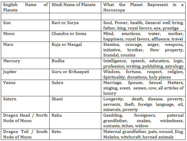 Images Of The Planets Astrology Google Search Vedic Astrology