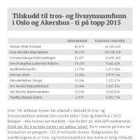 Infographic: TI PÅ TOPP STATLIG STØTTE TROS- OG LIVSSYNSSAMFUNN OSLO OG AKERSHUS