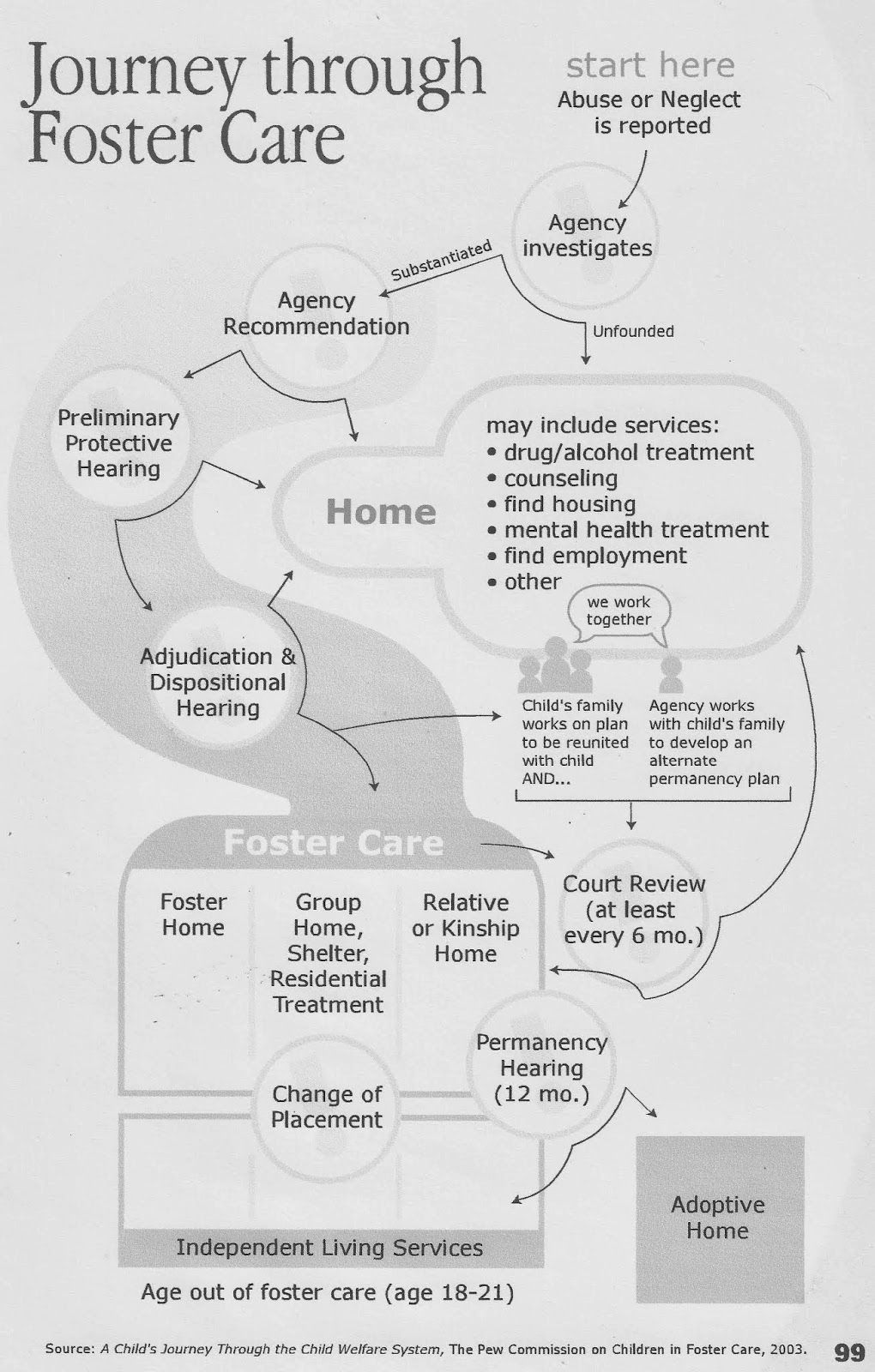 Journey through foster care. Easy to see how this