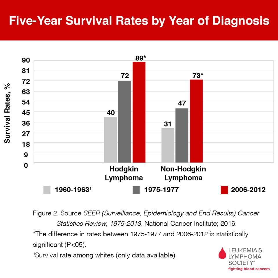 cancer hodgkin s lymphoma survival rate multiple ductal papilloma