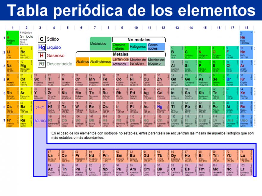 Tabla periodica actualizada tabla periodica completa tabla tabla periodica actualizada tabla periodica completa tabla periodica elementos tabla periodica groups tabla urtaz Image collections