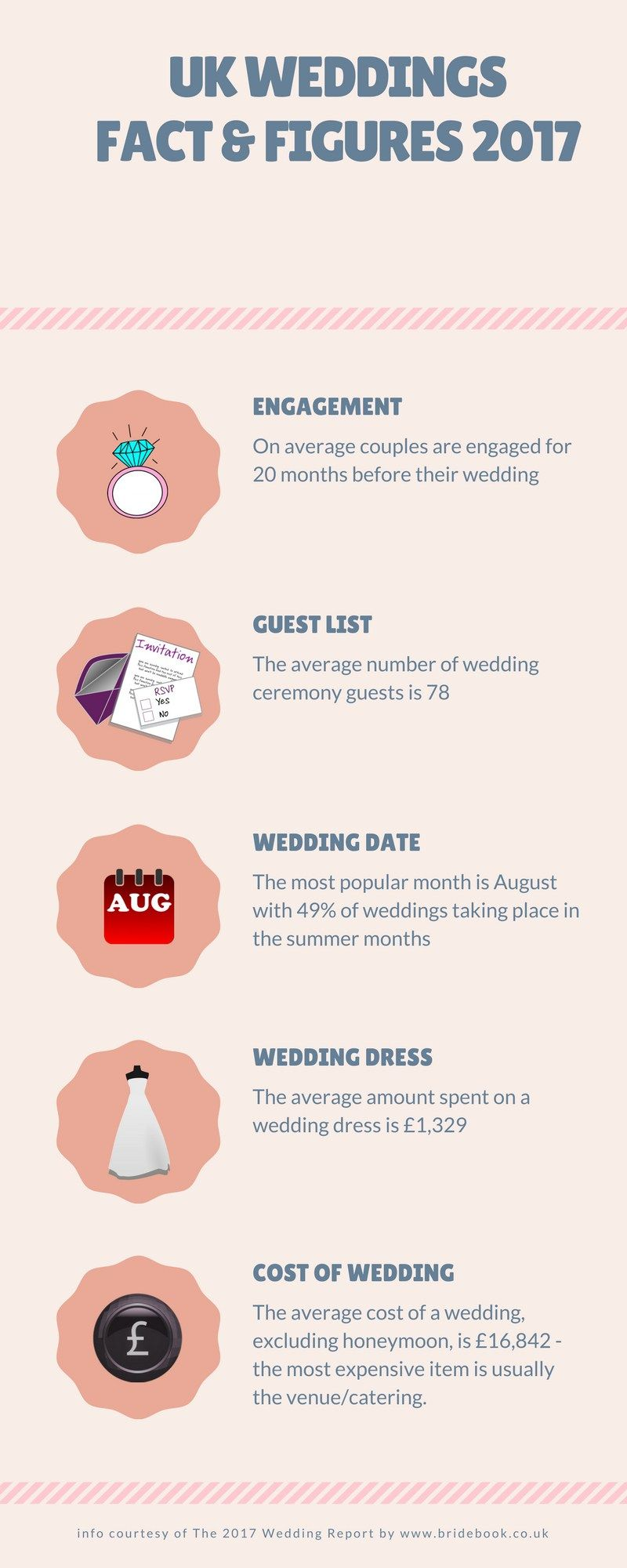 Uk Wedding Report 2017