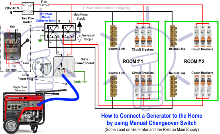 generator wiring diagram to the home supply by using manual changeover  switch or transfer switch (ats)