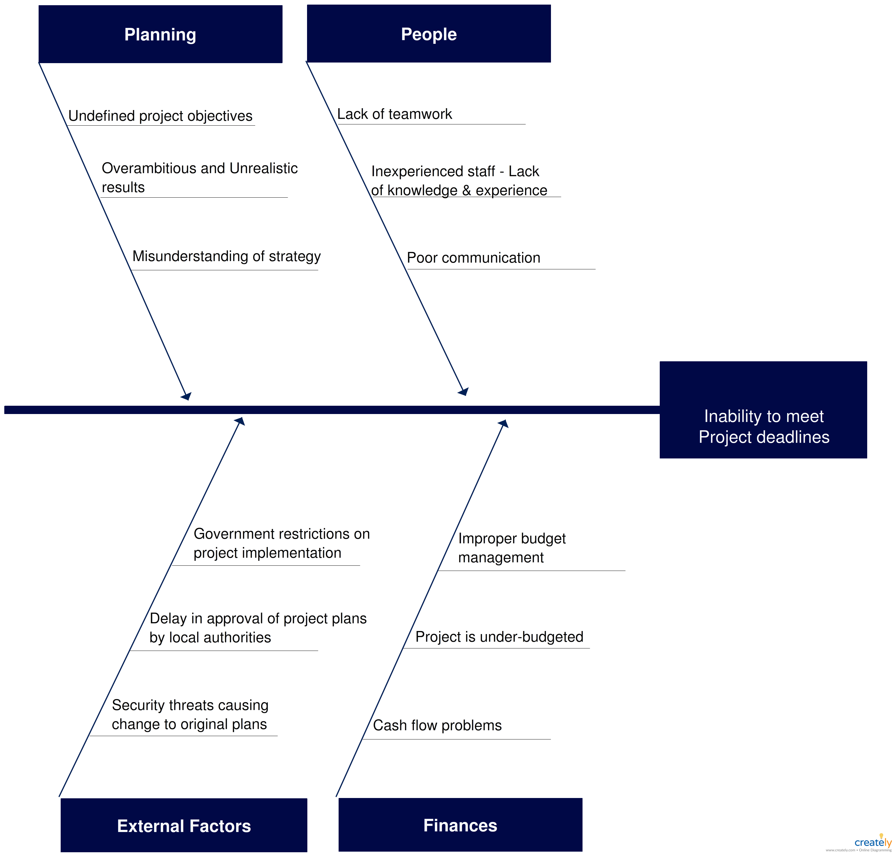 medium resolution of fishbone diagram template to discuss meeting project deadlines click on the image to use this as a template to modify as per your requirement
