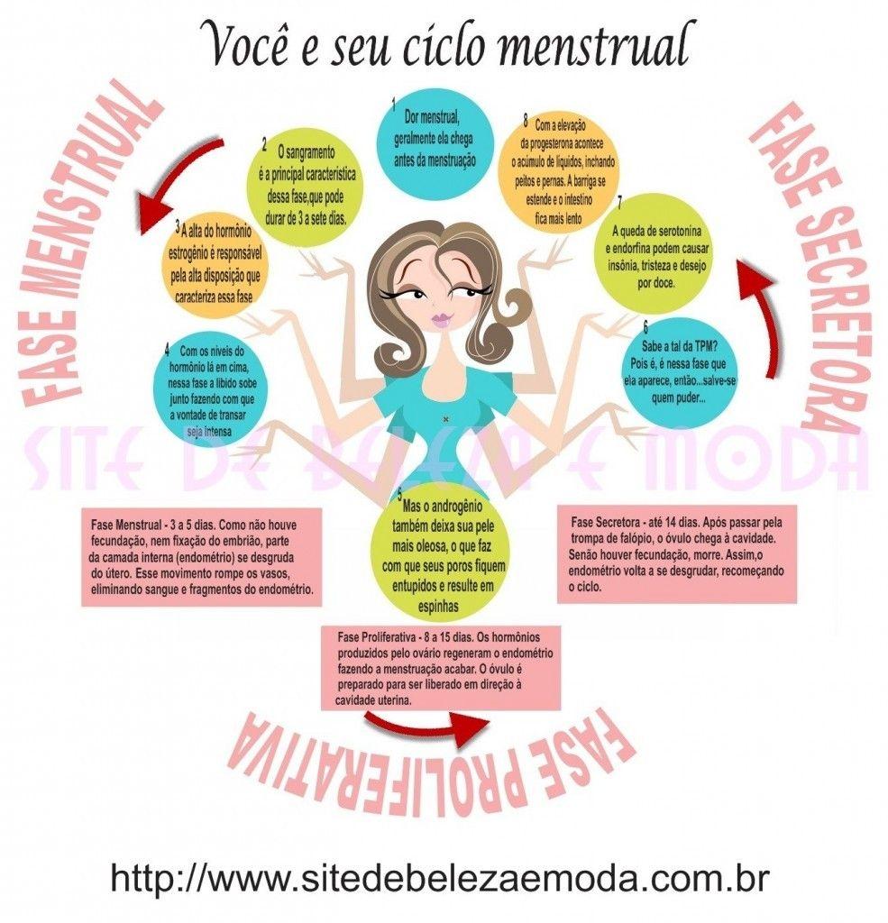 ciclo menstrual fases hormonios