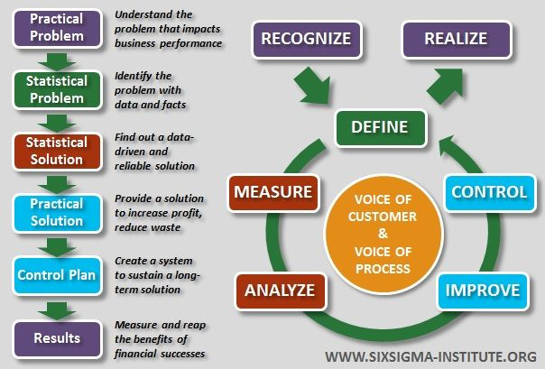 Six Sigma And Dmaic Methodology Overview Lean Six Sigma Technology Management Sigma