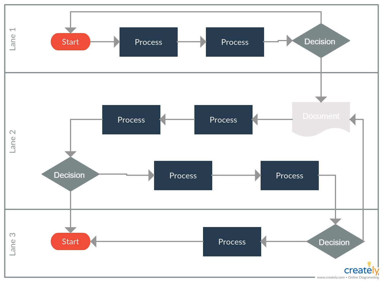 Swimlane Diagram Template A Swimlane Flowchart Is Particularly Useful For Showing How The Actions Of Multip Flow Chart Template Process Flow Chart Flow Chart