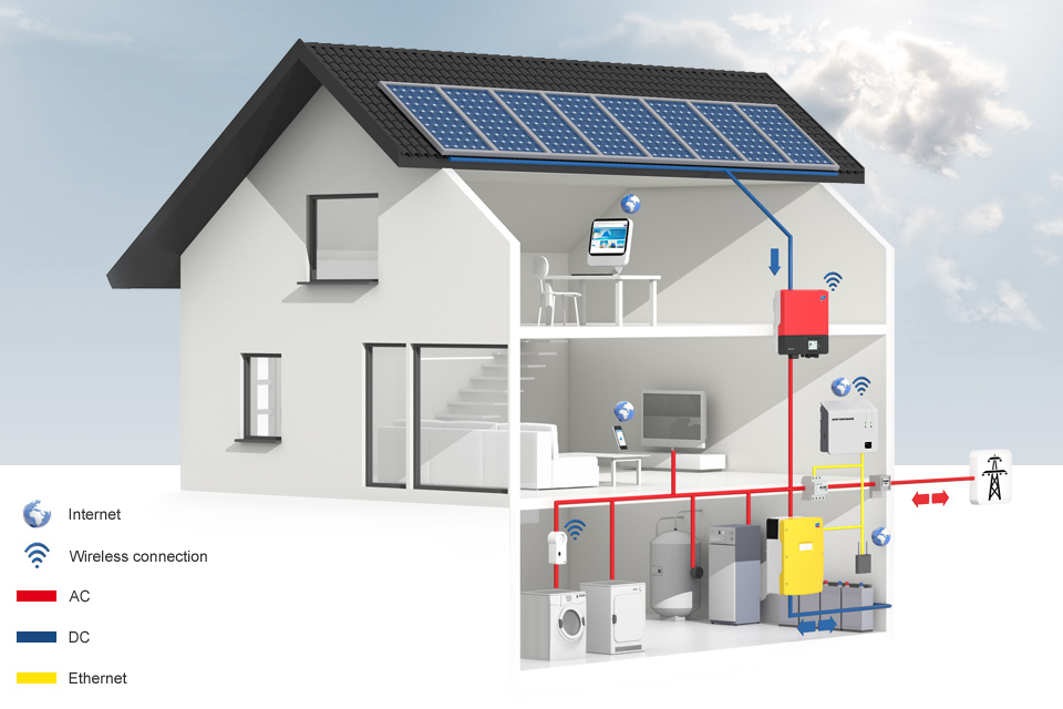 Sma Solar Pv Energy Storage Solution Add Batteries To Your Solar Panels Solar Panel Cost Solar Panels Storage Solutions