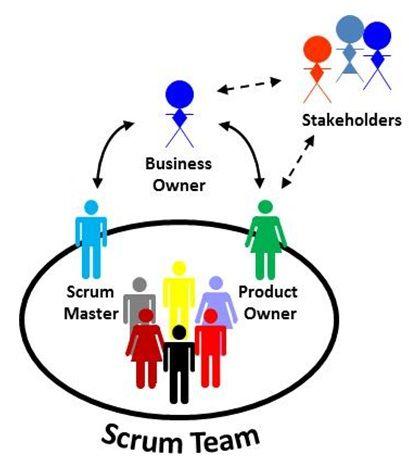 scrum organisation structure - Google zoeken | TeamWork