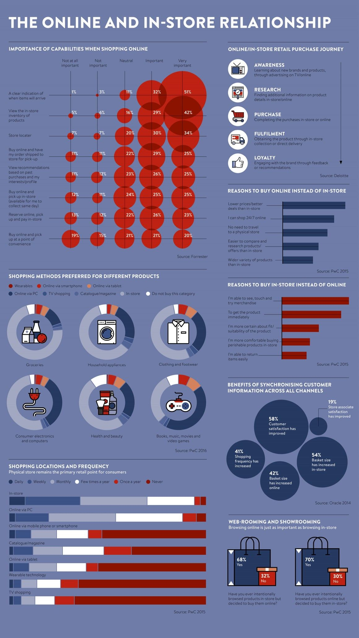 The online and in-store relationship - raconteur.net ...