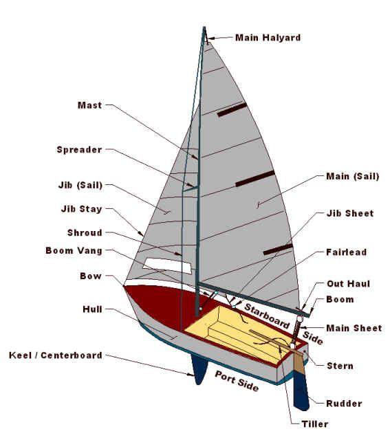 Sailboat Interior | sailboat parts | Sailboat, Sailing