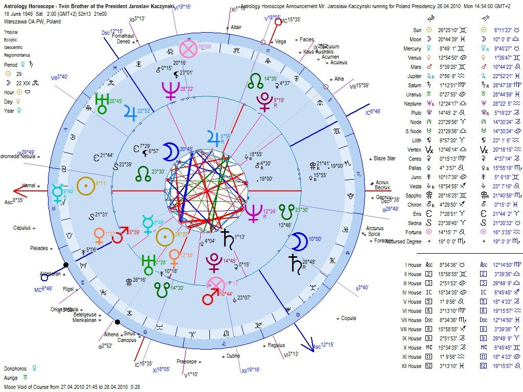 Natal Chart with Progressions