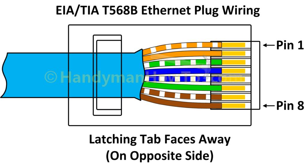 TIA EIA 568B RJ45 Plug Wiring Diagram