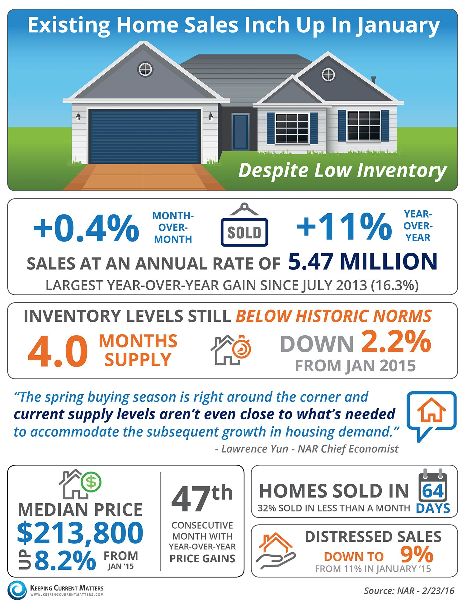 Exising Home Sales Inch Up In January Infographic Keeping Current Matters Maine Real Estate Real Estate Real Estate Infographic
