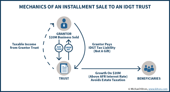 Installment Sale To An Idgt To Reduce Estate Taxes  Grantor Trust