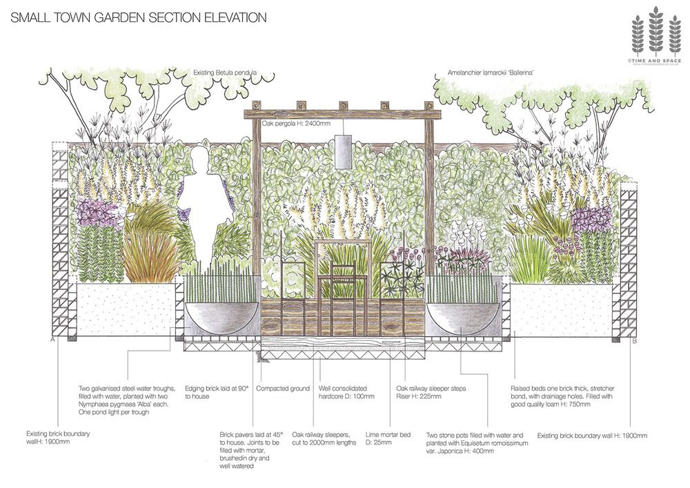 Small town garden section elevation garden design ideas for Garden sectioning ideas