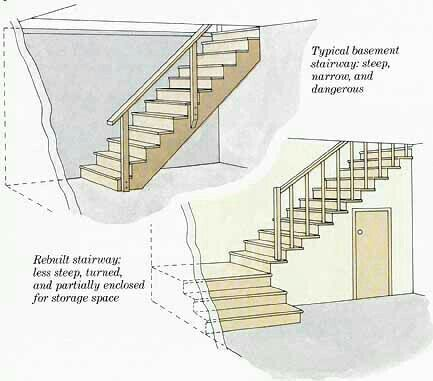 Superior Basement Stairs
