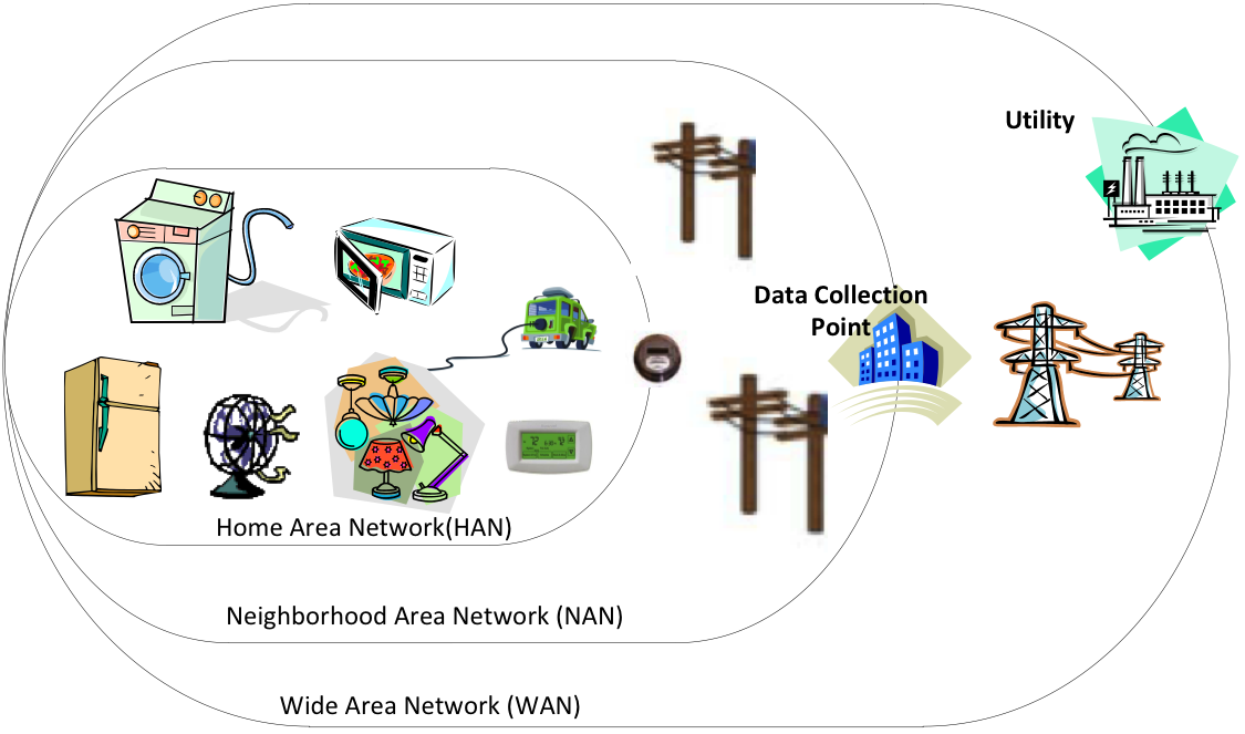 Power line Communications and Smart Grid Wide area