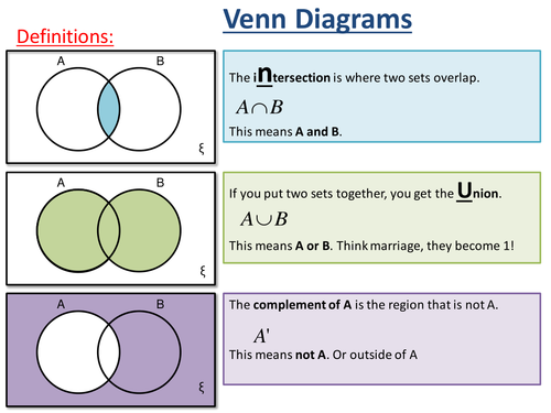 Venn diagram worksheet lessonpptx maths statistics and data 2 set venn diagrams ks4 ccuart Image collections
