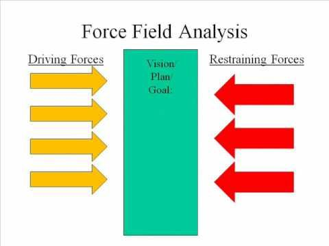 Force Field Analysis Schematic Showing Driving And Restraining