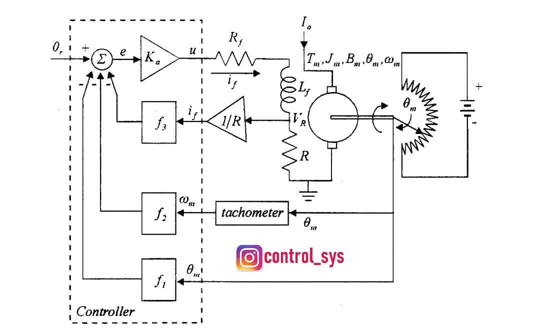 A Block Diagram Of Position Control Of Dc Motor System Using State Space Design Dc Motors Provide More Torque For Low Price Space Design Block Diagram Diagram