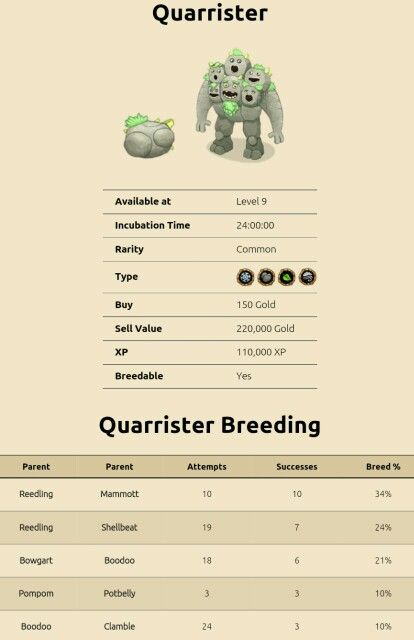 My Singing Monsters Breeding For Quadrrister For More Updates On Breeding Guides For My Singin Singing Monsters My Singing Monsters My Singing Monsters Cheats