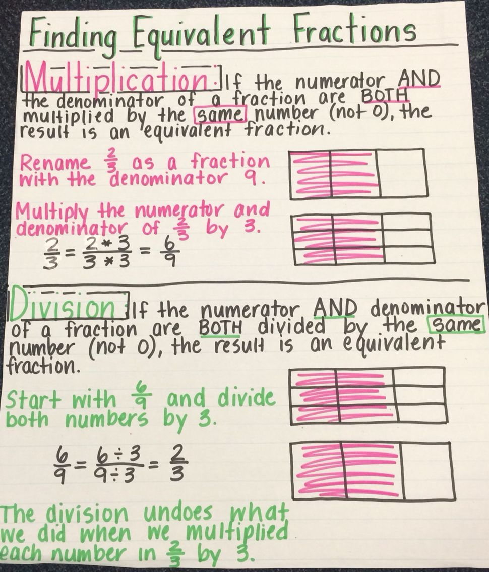 Finding equivalent fractions anchor chart Math fractions