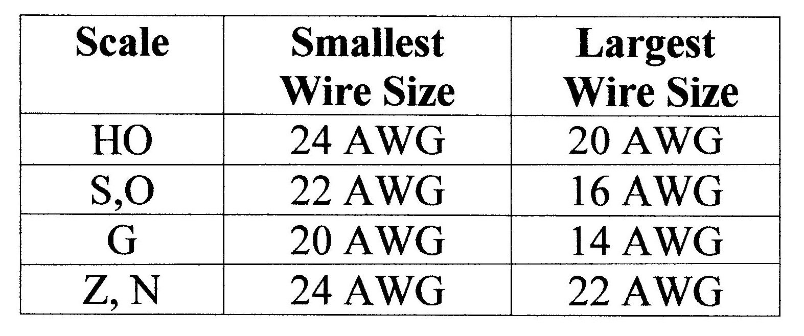 Attractive Wire Gauge Vs Current Model - Electrical System Block ...
