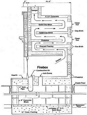 Estufas chimeneas y barbacoas construcci n de estufas for Construccion de hogares a lena planos