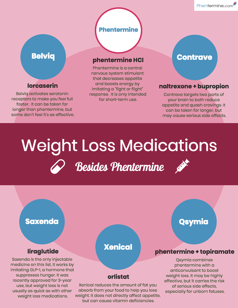 phentermine weight loss foods