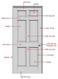 parts of a door labelled  Google Search | Art