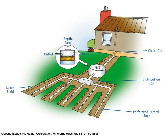 Septic Tanks diagram will be helpful to house by a clean out