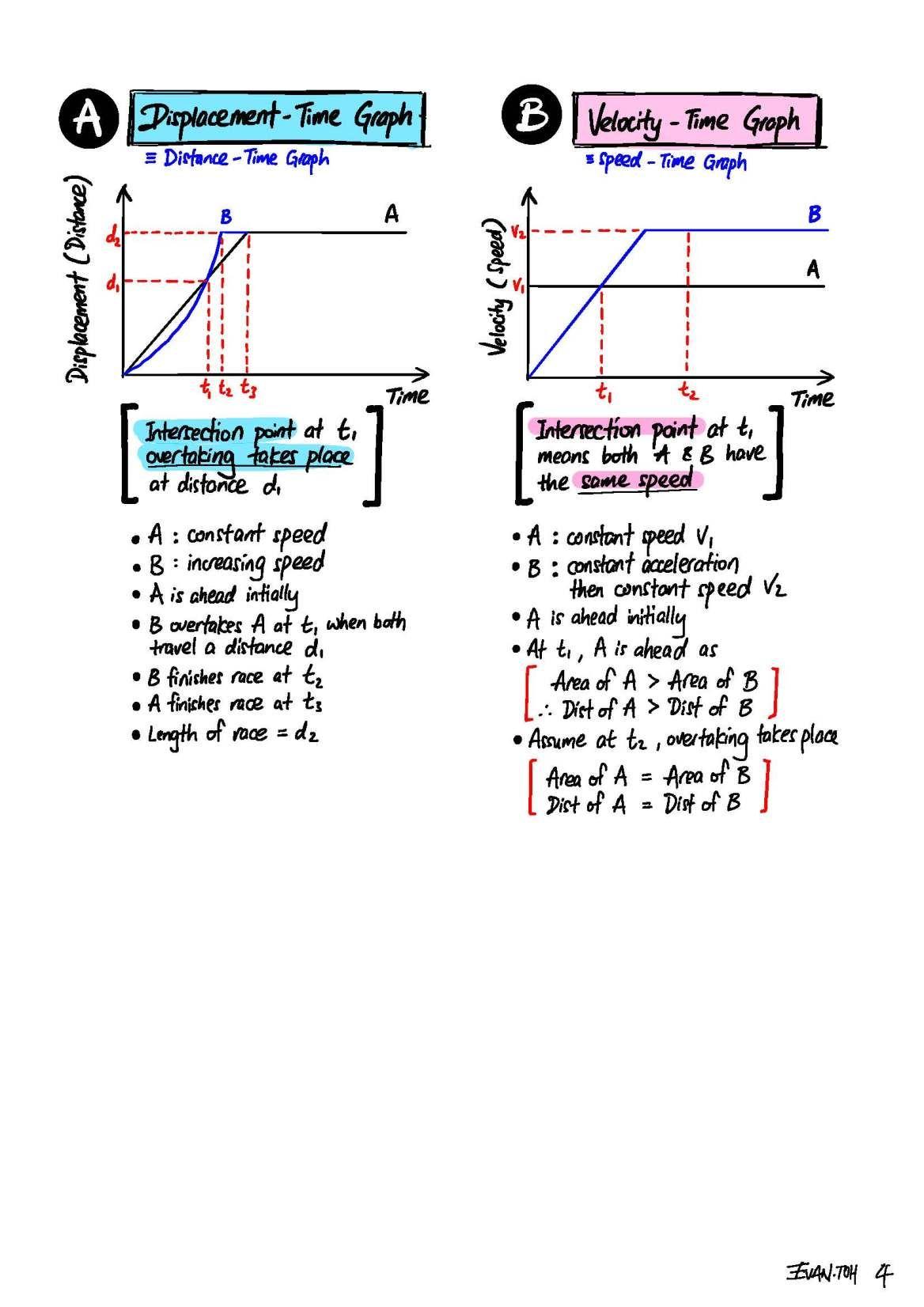 02 Kinematics Evan S Space Physics Projects Physics Notes Physics Formulas