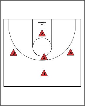 Breakthrough Basketball 1 3 1 Lob Pass Zone Defense Basketball Basketball Jersey Cards