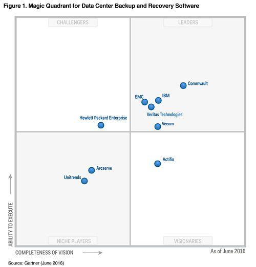 2020 Gartner Magic Quadrant Veeam Remains A Leader 4 Years Running Data Center Backup Software