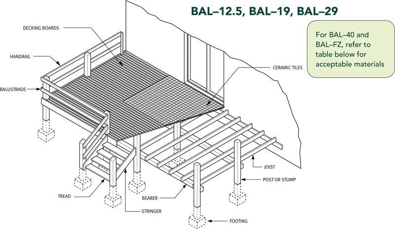 Diagram Google Search Deck Construction Construction Estimator Deck