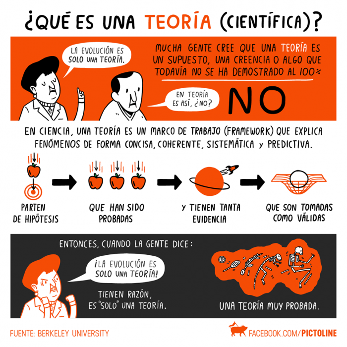 ¿Que es una teoría científica?