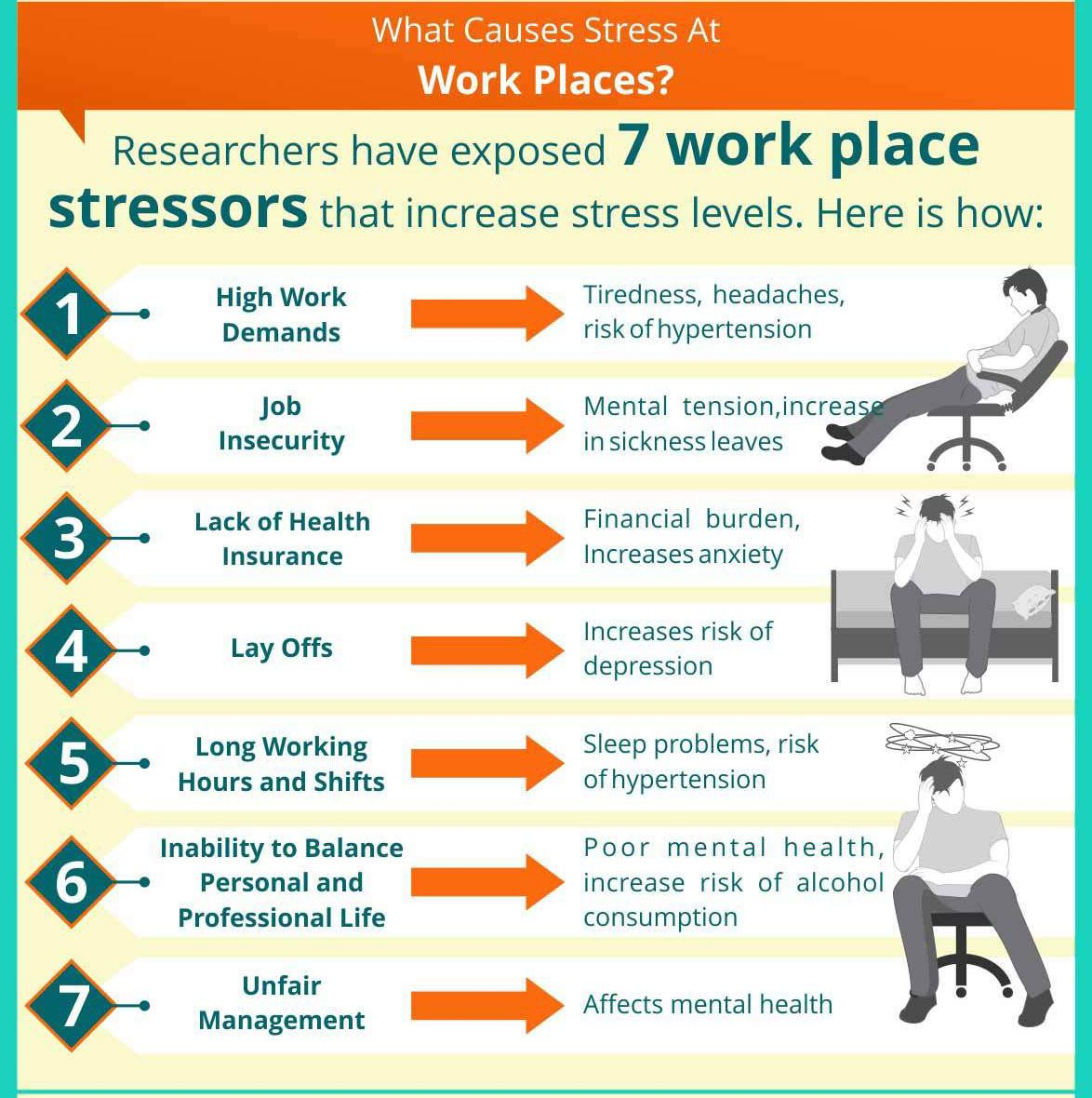 What causes stress at work places? : #healthy_living ...