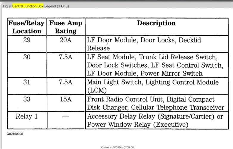 16 1999 Lincoln Town Car Wiring Diagram Car Diagram Wiringg Net En 2020