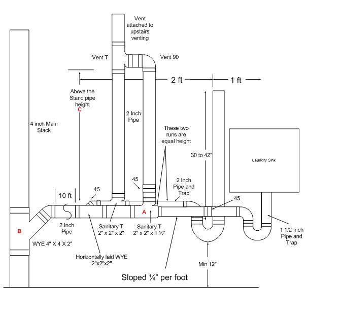 Image Result For Washing Machine Plumbing Diagram Wiring Diagram
