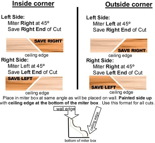 Miter Cuts For Inside Corners