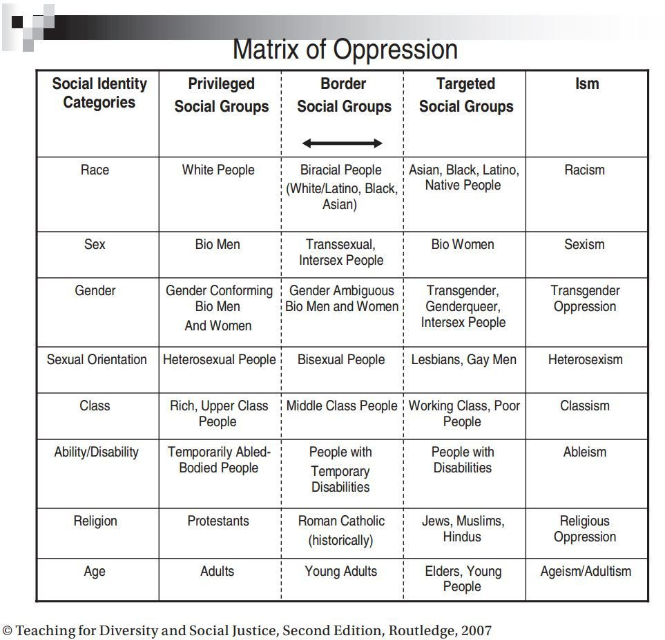 power oppression and society sociology essay evaluate feminist views on the role and functions of religion in society  feminists argue that womens oppression is shown in almost every religion as.