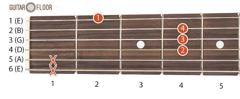 The Beginner Position For B Chord Is The Following First Index