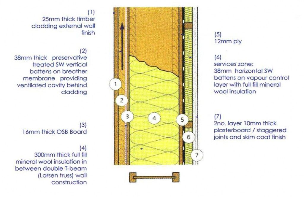 Rendering Timber Frame Detail | Frameswalls.org