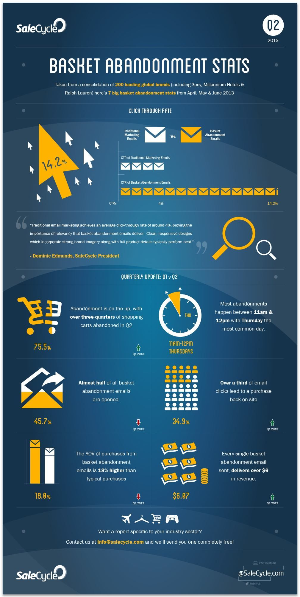 7 major abandonment statitics in online shopping... Follow