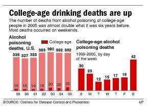 why the drinking age should not The studies mccartt collected cover the effects of drinking age policies on patterns of behavior including not only drinking and driving but also alcohol consumption, relying in large part on a university of michigan survey that has been tracking consumption among high school students and young adults since the 1970s.
