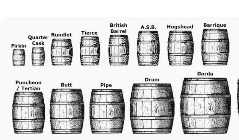 Barrel Sizes Cask Whisky Whisky Barrel