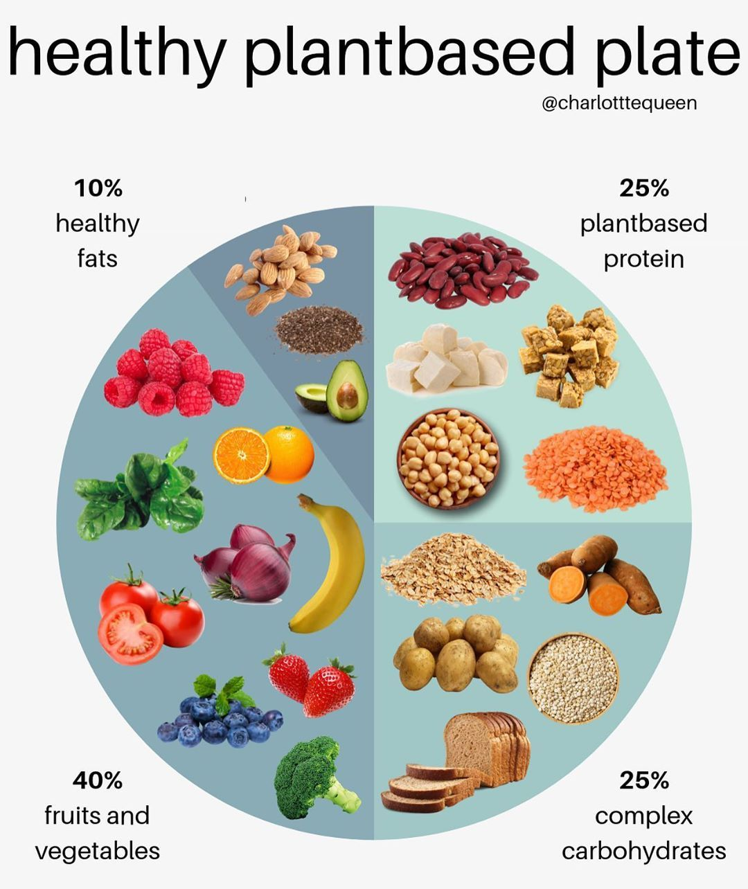 Balanced plantbased plate !! Here is a guideline to how I typically go about 'building' my plates - although let's be real I will add way more than 10% fats if it's avocado we're talking about here 🥑 Not every meal you have has to be be like this but it's a pretty good guideline to help get a variety of micro and macronutrients in your diet! There should also be some room for more processed food outside of this if that's something you enjoy incorporating into your diet... I personally don't thi
