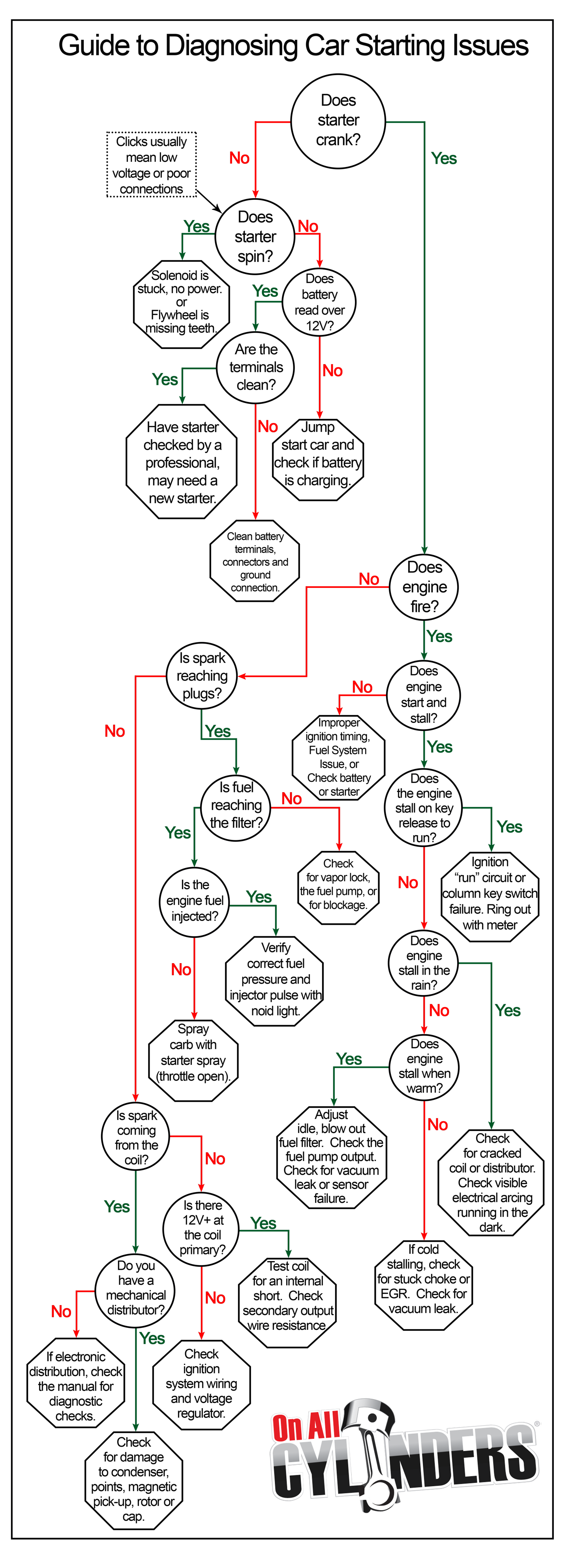 Car Maintenance Check Diagram - Wiring Diagram Filter