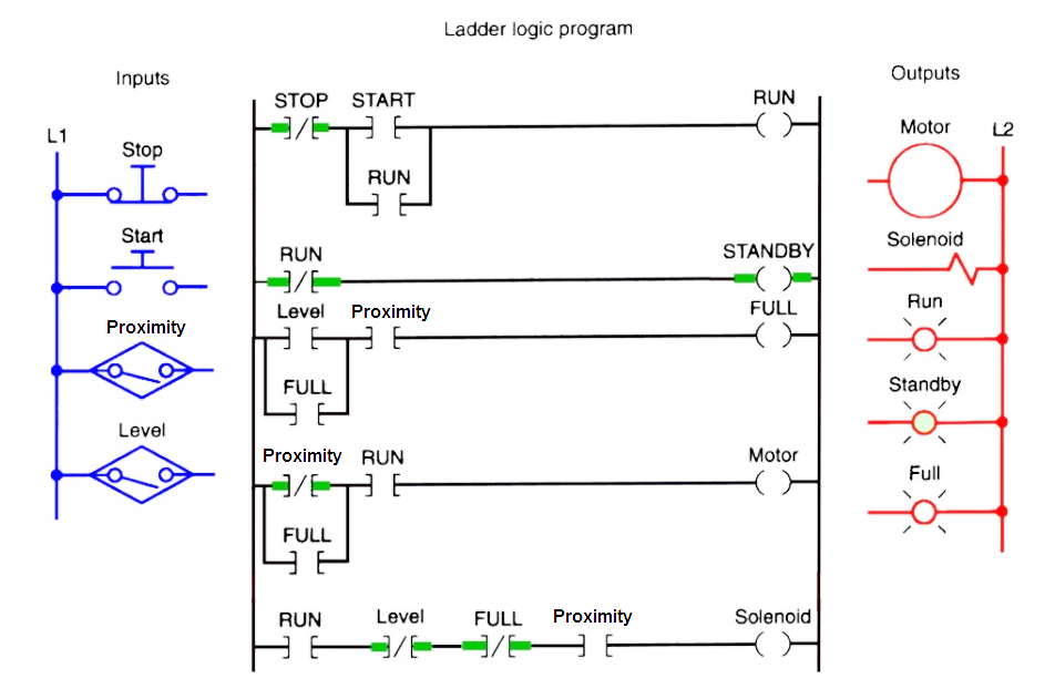 Plc Program For Bottle Filling Ladder Logic Ladder Logic Electrical Circuit Diagram Logic Programming